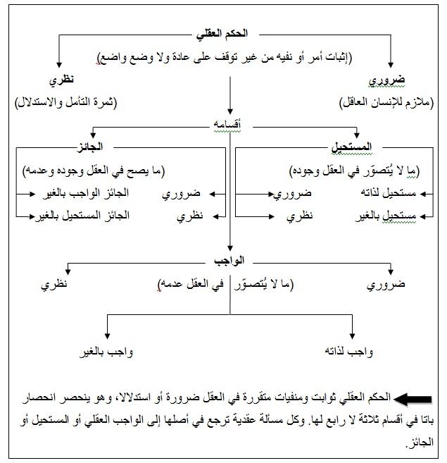 الحكم العقلي في المذهب الأشعري ـ القسم الثاني بوابة الرابطة المحمدية للعلماء