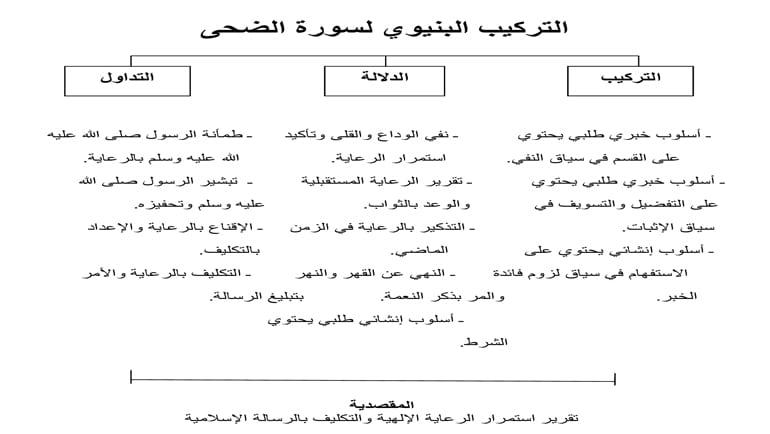 تصور ديداكتيكي لتدريس النص القرآني
